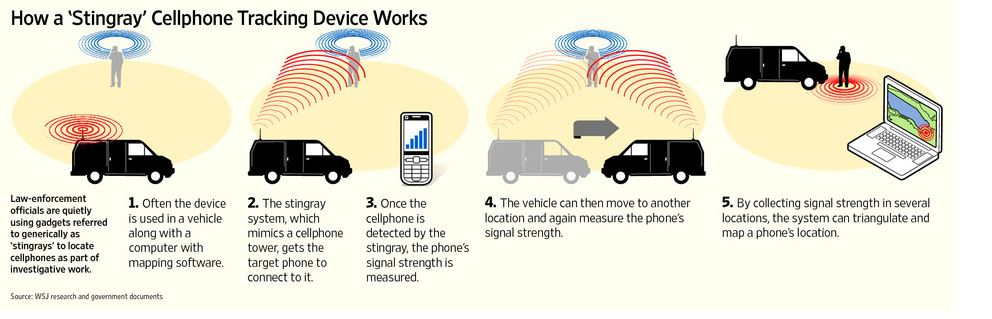 cell-phone-spy-tool-stingray-how-it-works